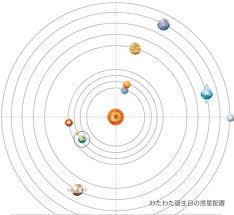 惑星の運行